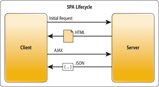 Single Page Application  Spa  Using Angularjs  Web Api And Mvc 5