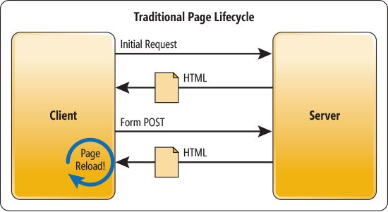 Single page application spa using angularjs web api and mvc 5 traditional web applications ccuart Choice Image