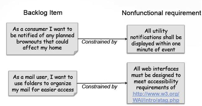 Non Functional Requirements Nfr In Agile Practices