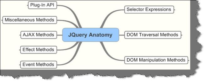 Getting friendly with jquery a beginners guide added auto toc the jquery architecture revolves around the following areas ccuart