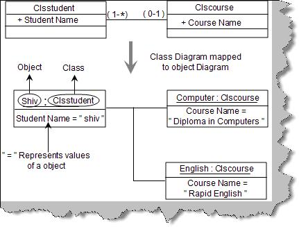 Unified modeling language uml part 1 i can you explain object diagrams in uml ccuart Images