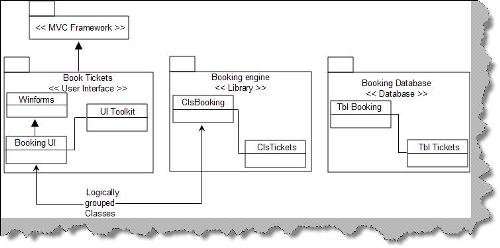 Unified modeling language uml part ii figure detail package diagram ccuart Image collections