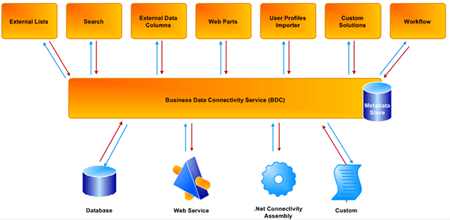 Connectivity Services in SharePoint 2010