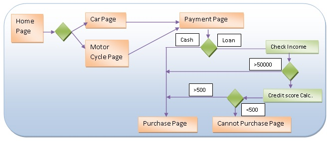 Asp page navigation using workflow 40 flowg ccuart Image collections
