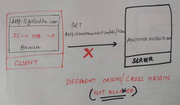 All You Wanted To Know About CORS