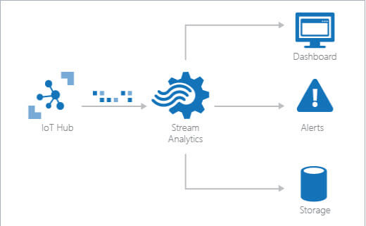 An Introduction To Azure Stream Analytics Job