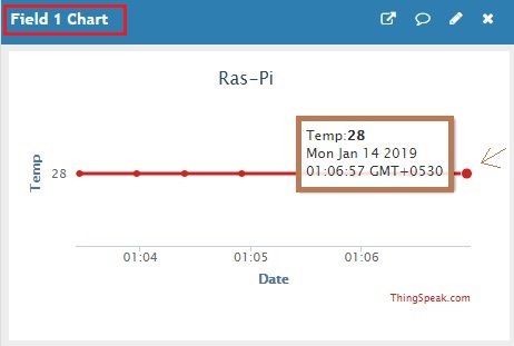 Analyzing Live Data Streams In The Cloud Using Raspberry Pi, DHT11 And Thingspeak