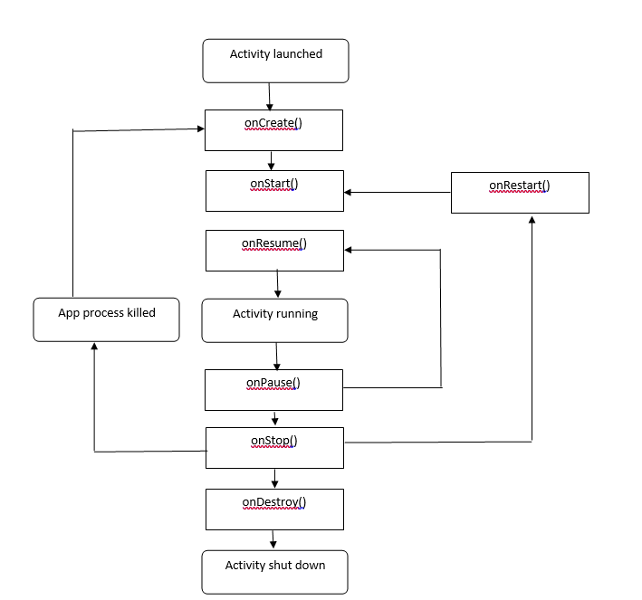 Android programming day two above diagram shows complete activity lifecycle of an android application it works by lifo system and thus a new activity is started it is placed on the ccuart Choice Image