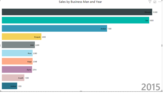 Animated Bar Chart In Power BI
