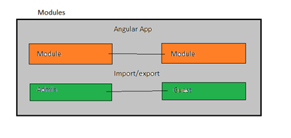 Architecture of Angular Application