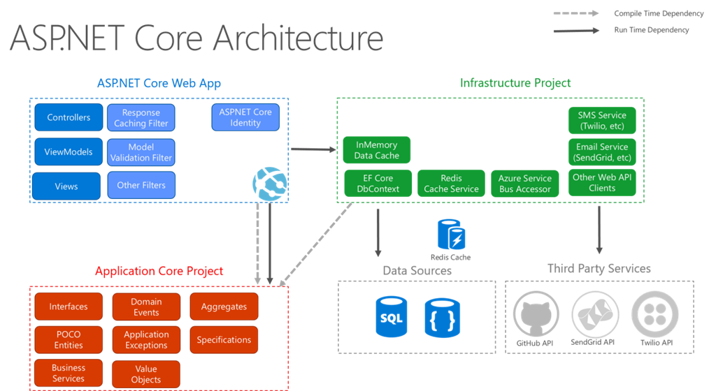 Asp Core 2 Architecture And Design Pattern Ideology
