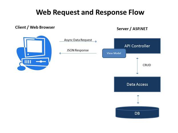 Web Request and Response Flow