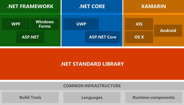 Asp or asp core what to choose as you can see from the above diagram the ecosystem has three major high level components framework core and xamarin ccuart Images