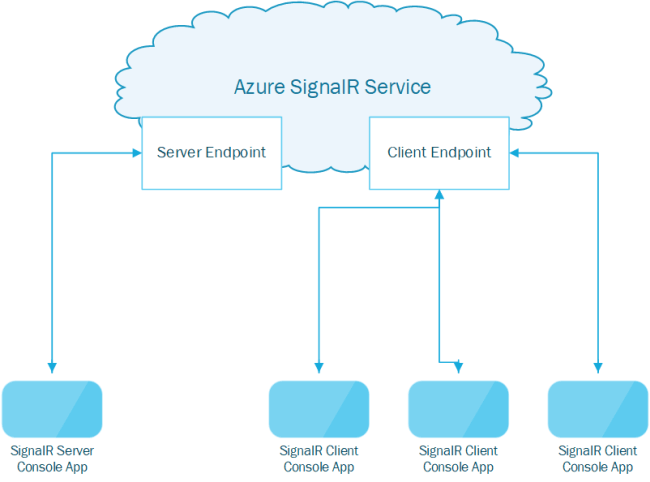 Azure SignalR Messaging with .Net Core Console App Server and Client