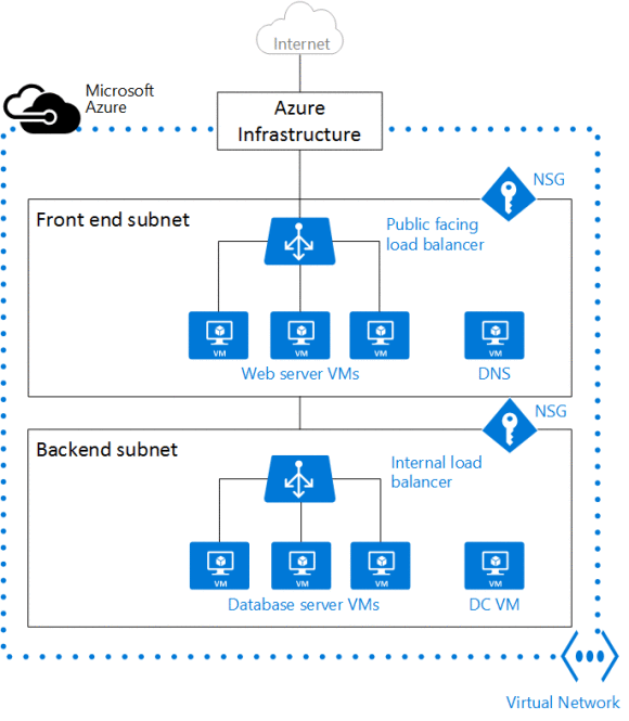 Overview Of Azure Virtual Networks