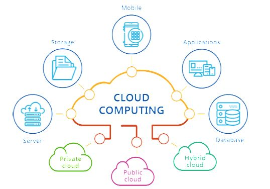 Basic Understanding Of Cloud Computing