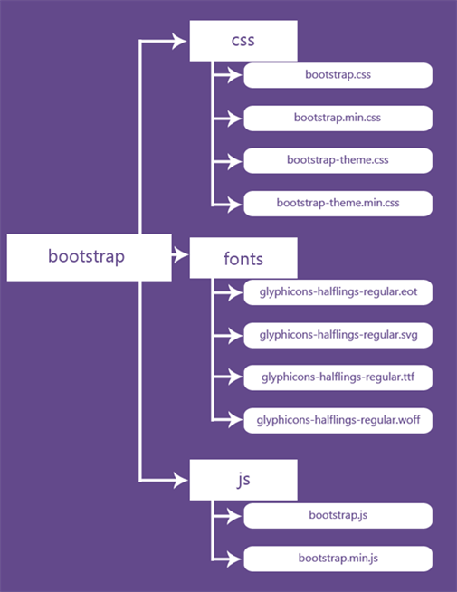 File Structure of Bootstrap