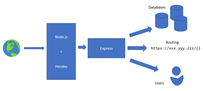Overall structure of the app, from connection to backend management