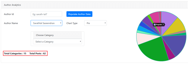 C# Corner Author Posts Analytics With Angular 8