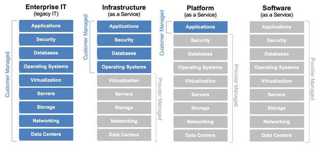 Cloud Computing And Azure Infrastructure