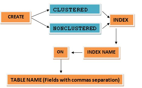 Cluster index in sql server syntax diagram ccuart Image collections