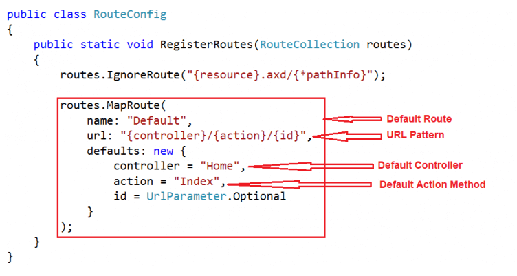 Controllers In ASP.NET MVC Application