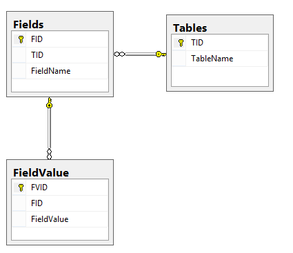 Convert rows to columns using dynamic pivot in sql server we have decided to build a dynamic database by creating only three tables as shown below ccuart Image collections