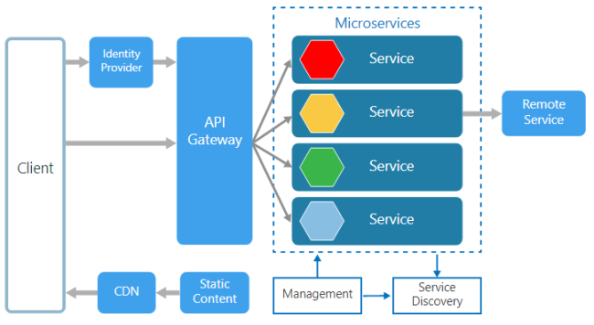 Create a MicroService in ASP.NET Core using Azure Service Fabric