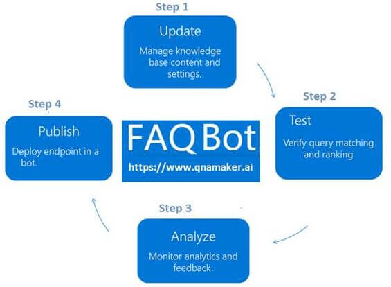 Build FAQ Chatbot Using Azure Bot Service