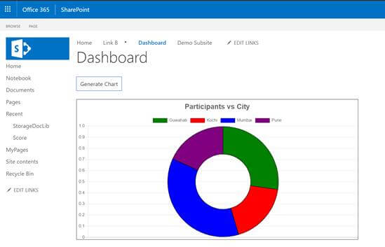 Create Dashboards In SharePoint Using ChartJS