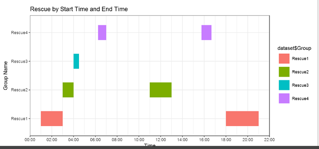 Create Gantt Chart To Show Duration Between Start Time And End Time Using R Within Power BI