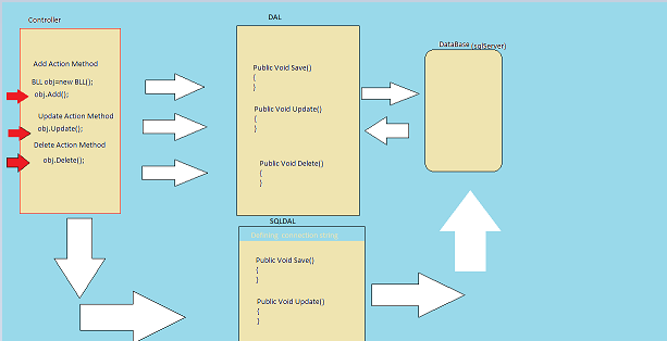 Creating Web API With Repository Pattern And Dependency