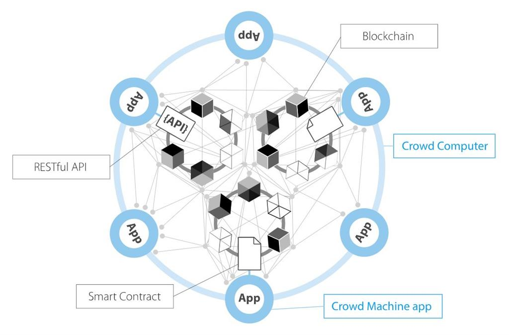 Crowd Machine Consists Of A Decentralized Peer To Network Computer Called The Each Is Highly Capable Blockchain And