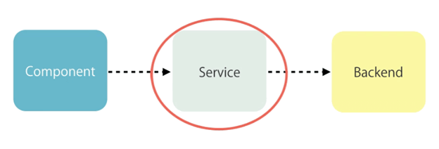 CRUD Operation with Fake Http Service In Angular
