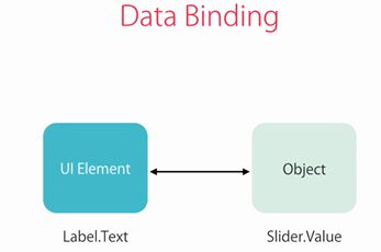 Data Binding And Types Of Data Binding In Xamarin