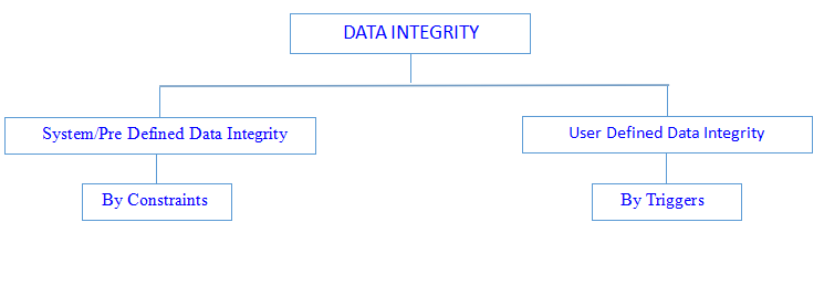 Classification of Data Integrity