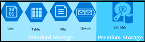 Deep Dive into Creation of Azure Storage Account