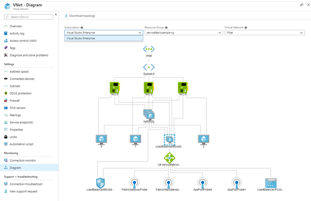 Demystifying The Resultant Objects From Service Fabric Cluster Creation