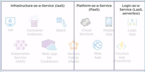 Different Options To Run Your Application In Microsoft Azure