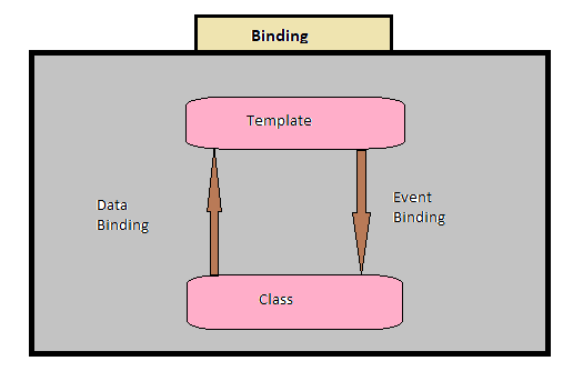 Event Binding in angular