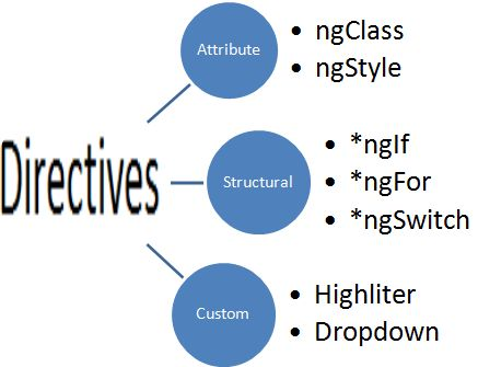 Explore Directives In Angular2