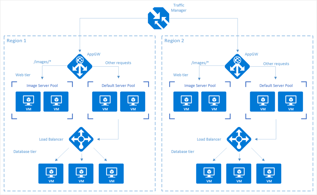 Expressroute Circuit And Load Balancing In Azure
