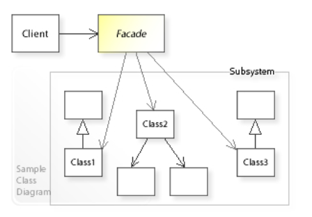 Facade Design Pattern Using C#