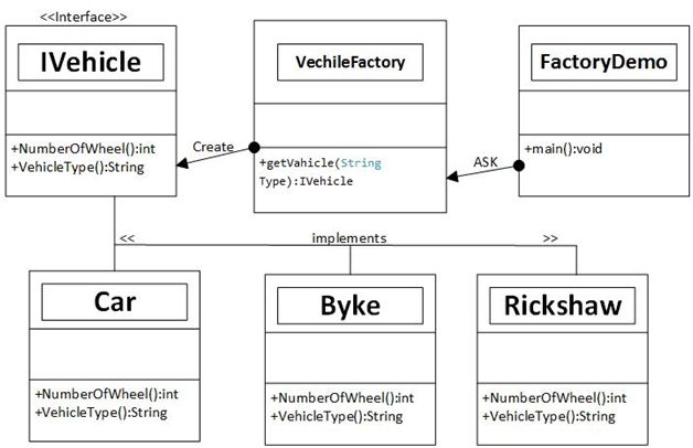 Factory Design Pattern Example In Ios: Factory Design Pattern In C#rh:c-sharpcorner.com,Design