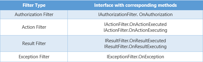 Order of filters