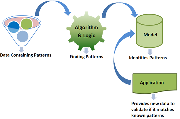 Machine Learning - High-Level View