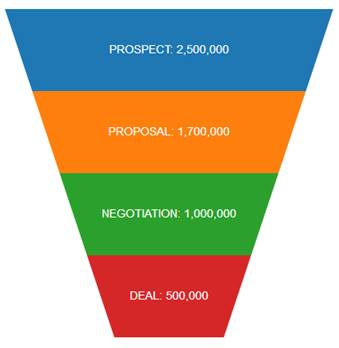 Funnel Chart showing sales stages
