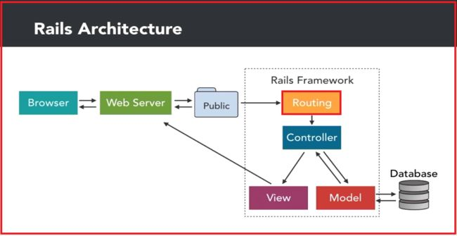 Generate a controller and view in ruby on rails rails architecture the request starts with the browser it runs to the web browser for processing the application development runs on puma web server ccuart Choice Image