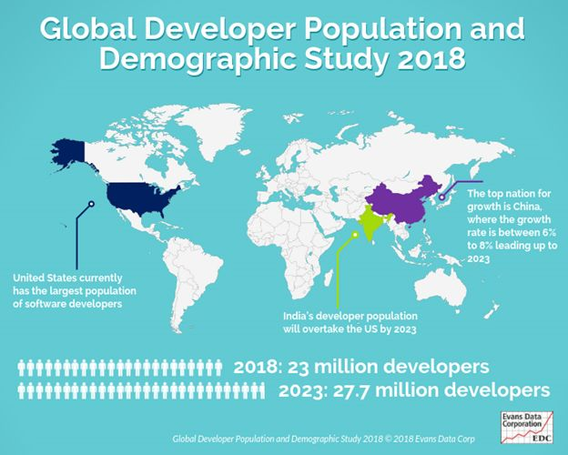 Top countries software developers