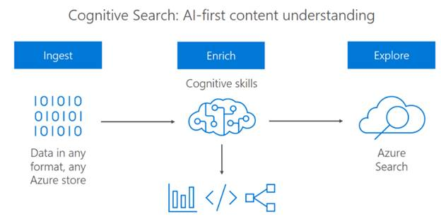 How Microsoft Is Making Azure AI Accessible For Developers